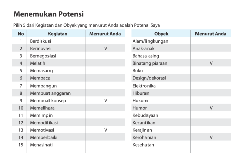 Tabel Menemukan Potensi